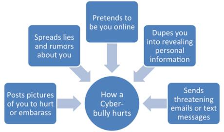 cyberbullydiagram.jpg